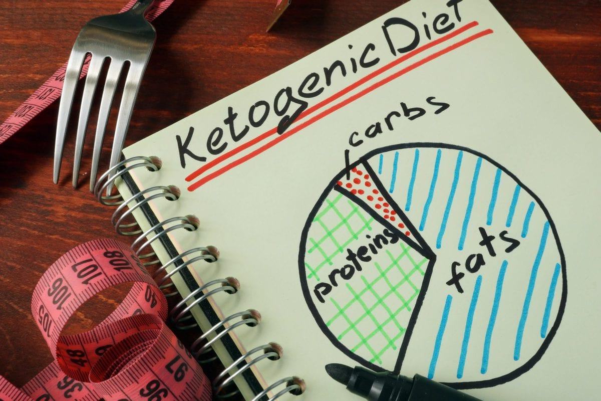How To Start A Keto Diet 101 A Beginners Guide To The Ketogenic Diet