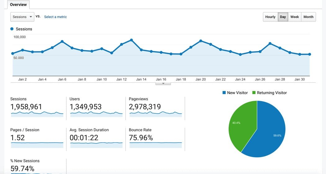 Image of monthly traffic stats from google analytics for peaceloveandlowcarb.com
